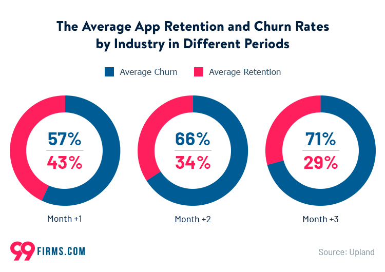 The Average App Retention and Churn Rates by Industry in Different Periods